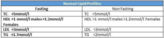 Normal Lipid Profiles
